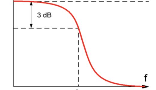 ローパス、ハイパスフィルターの計算方法についての備忘録